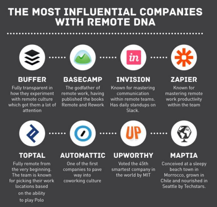 most influential remote teams
