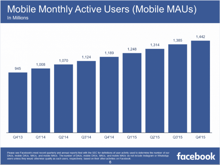 Facebook Mobile Active Users