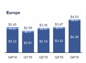 Facebook Revenue from European Users