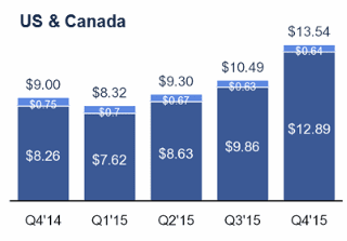 Facebook Revenue from American and Canadian Users