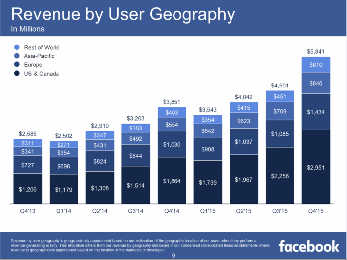 Facebook Revenue from Users By Region