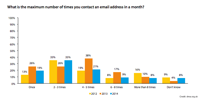 Best time to send email blasts