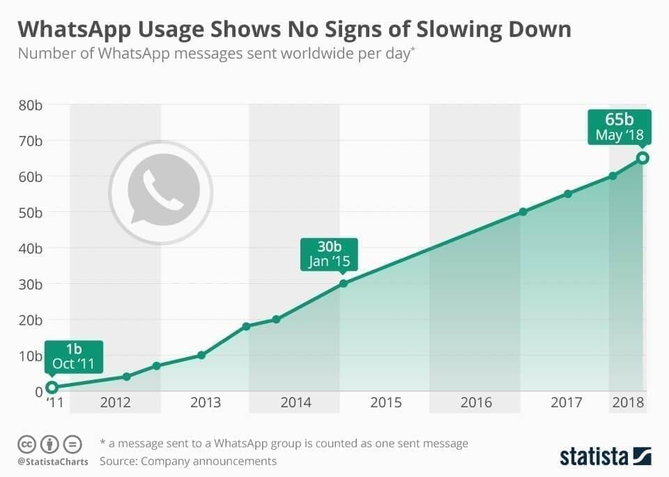 WhatsApp Usage Graph
