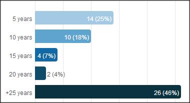 LinkedIn Survey: 42 males, 14 females