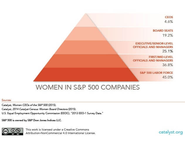 Pyramid: Women in S&P 500 Companies. New York: Catalyst, April 3, 2015
