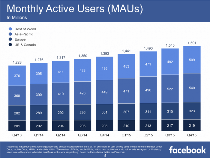 Facebook Monthly Active Users