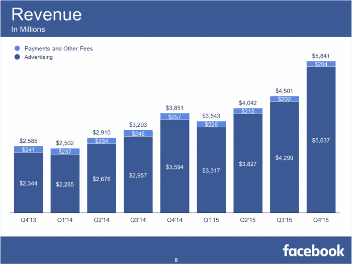 Facebook Q4 and Full Year 2015 Earnings
