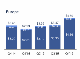 Facebook Revenue from European Users