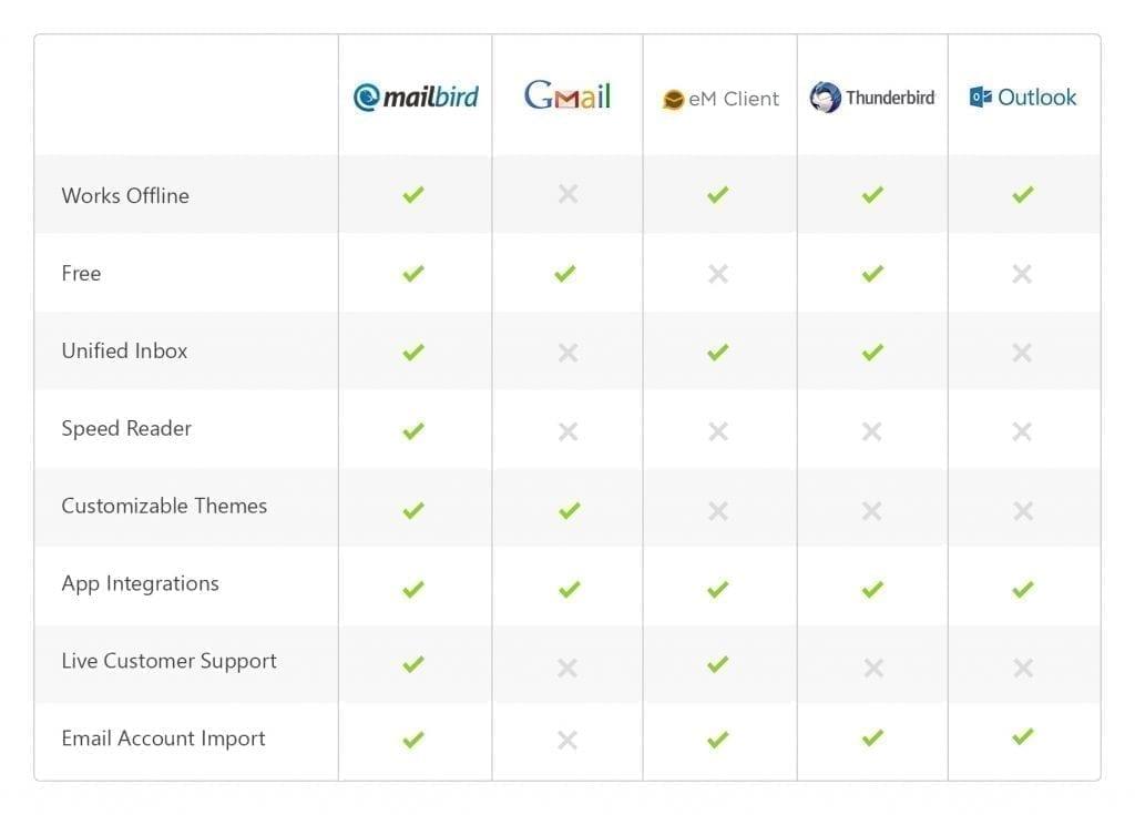 Mailbird email client comparison table