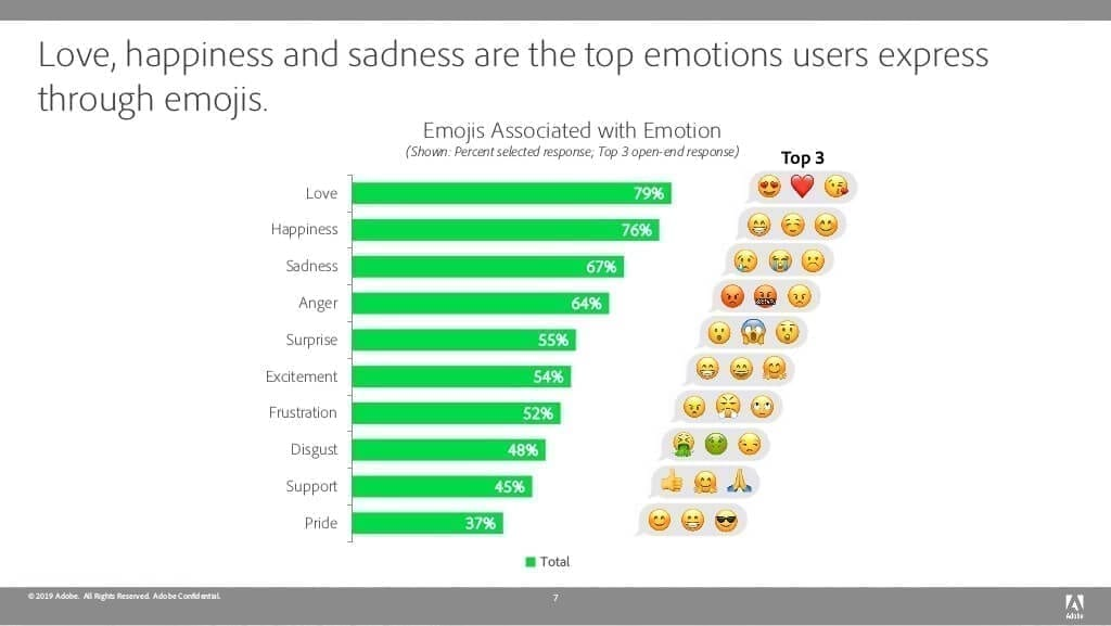Should You Use Emojis in Business Communication?