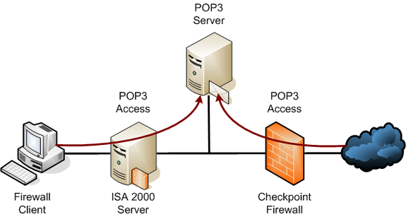 pop protocol port number