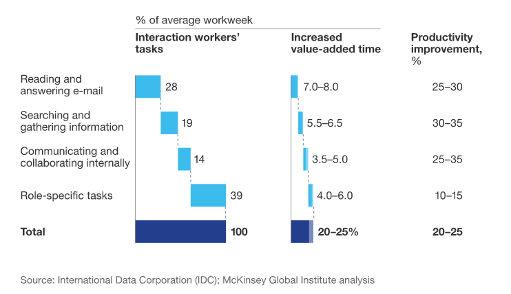 mckinsey global institute email report